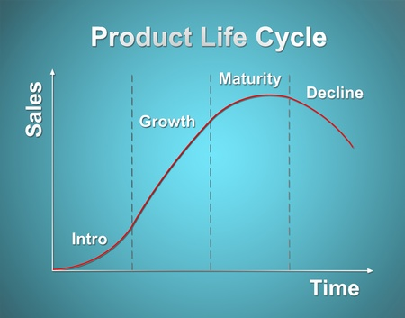 product life cycle chart (marketing concept) Stock Photo