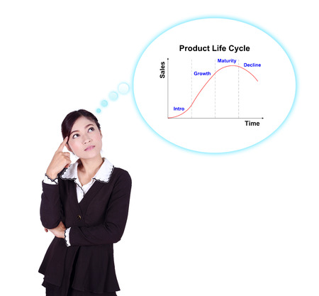 Business woman thinking about Product Life Cycle (PLC) isolated on white background photo