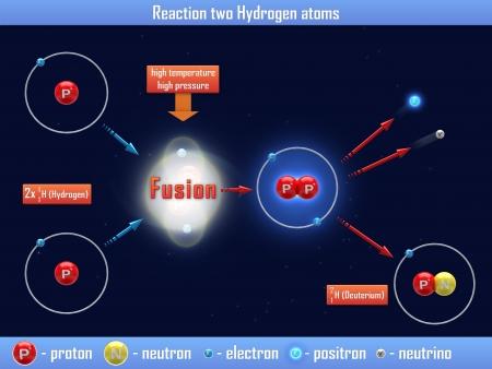 hydrogen: Reacci�n de dos �tomos de hidr�geno