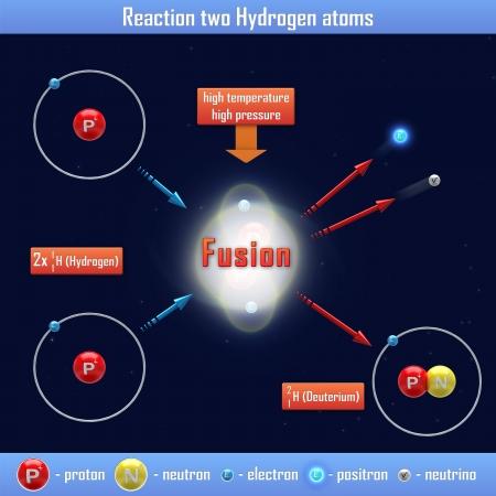 hydrog�ne: R�action de deux atomes d'hydrog�ne