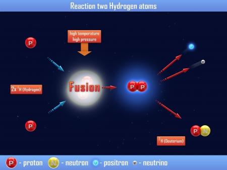 hidrogeno: Reacci�n de dos �tomos de hidr�geno