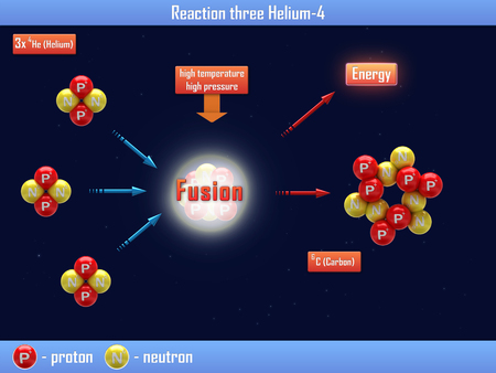 isotope: Reaction three Helium
