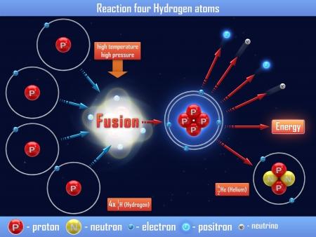 hidr�geno: Reacci�n cuatro �tomos de hidr�geno