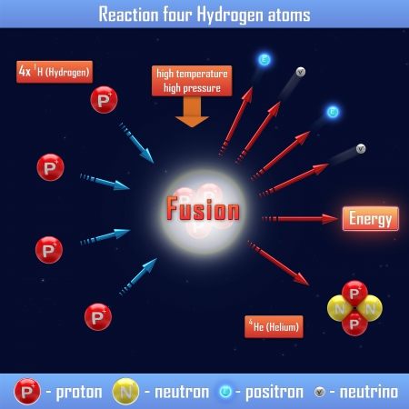 isotope: Reaction four Hydrogen atoms