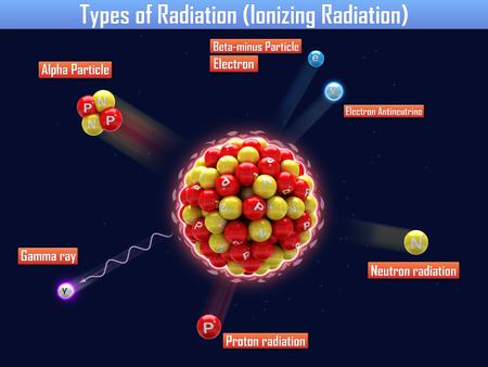 Arten von Strahlung (ionisierende Strahlung) Standard-Bild - 24660186