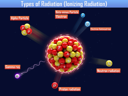 ionizing: Types of Radiation (Ionizing Radiation) Stock Photo