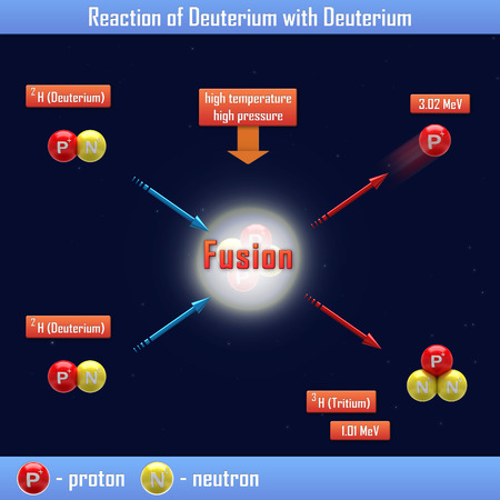 isotope: Reaction of Deuterium with Deuterium