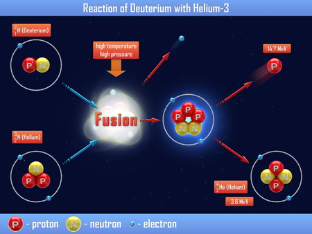 helium: Reaction of Deuterium with Helium Stock Photo