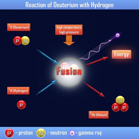 nuclear fusion: Reaction of Deuterium with Hydrogen