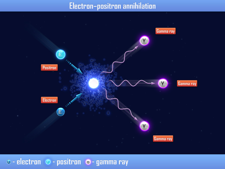Electron – positron annihilation Stok Fotoğraf
