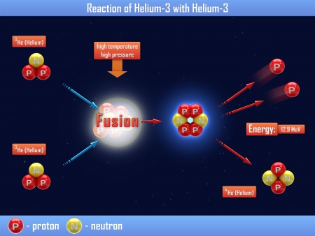 nuclear fusion: Reaction of Helium-3 with Helium-3 Stock Photo