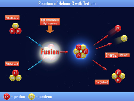 isotope: Reaction of Helium-3 with Tritium