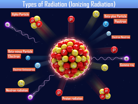 gamma: Types of Radiation (Ionizing Radiation) Stock Photo
