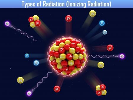 Arten von Strahlung (ionisierende Strahlung) Standard-Bild - 24653485