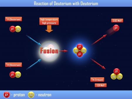 nuclear fusion: Reaction of Deuterium with Deuterium