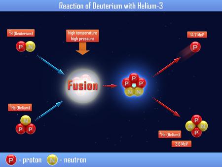 hellion: Reaction of Deuterium with Helium Stock Photo