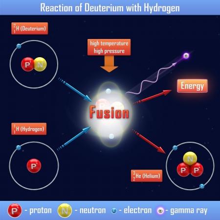 hidrogeno: Reacci�n de deuterio con hidr�geno Foto de archivo