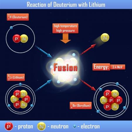 lithium: Reaction of Deuterium with Lithium