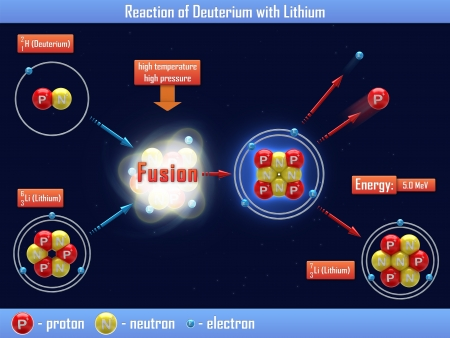 isotope: Reaction of Deuterium with Lithium