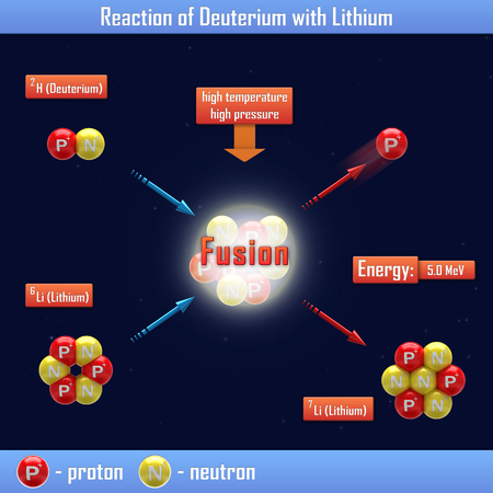 nuclear fusion: Reaction of Deuterium with Lithium