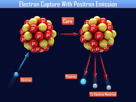 emission: Electron Capture With Positron Emission