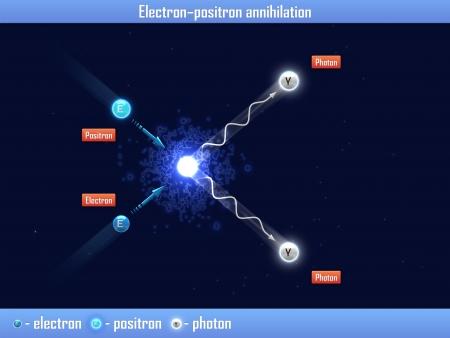 positron: Electron – positron annihilation Stock Photo