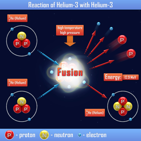 isotope: Reaction of Helium-3 with Helium Stock Photo