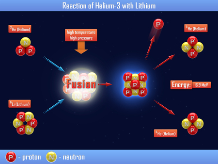 nuclear fusion: Reaction of Helium-3 with Lithium Stock Photo