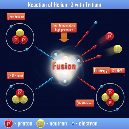 nuclear fusion: Reaction of Helium-3 with Tritium
