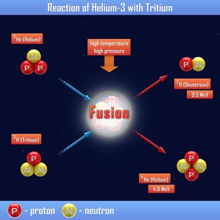 tritium: Reaction of Helium-3 with Tritium