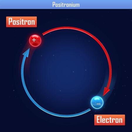 positron: Positronium