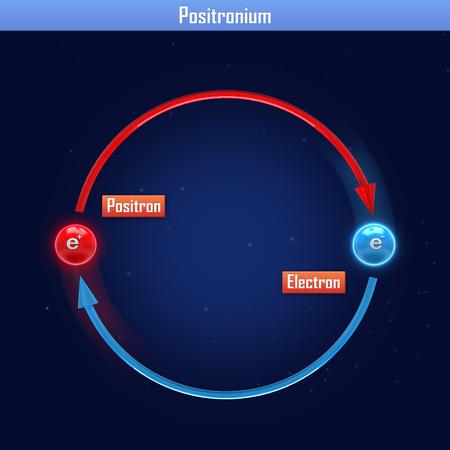 Positronium