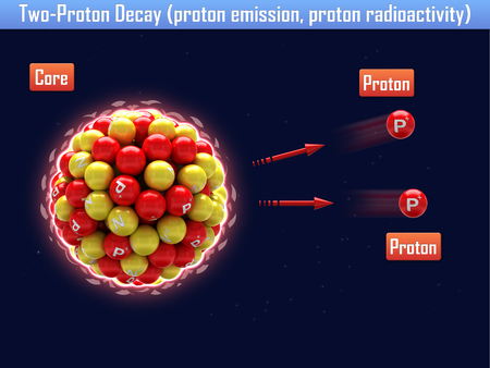 radioactivity: Two-Proton Decay (proton emission, proton radioactivity)