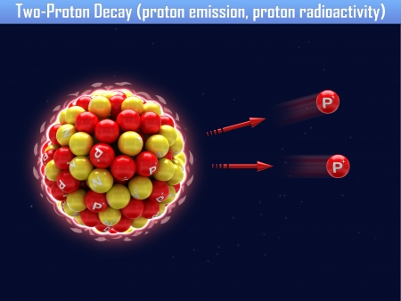 Two-Proton Decay (proton emission, proton radioactivity) photo