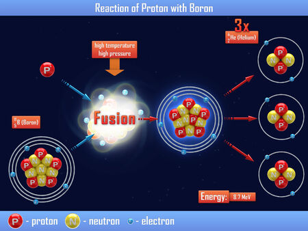 nuclear fusion: Reaction of Proton with Boron