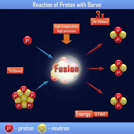 boro: Reacci�n de protones con boro