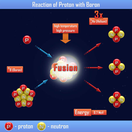 isotope: Reaction of Proton with Boron