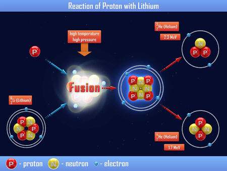 isotope: Reaction of Proton with Lithium Stock Photo