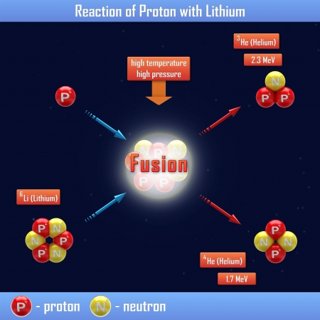 nuclear fusion: Reaction of Proton with Lithium Stock Photo