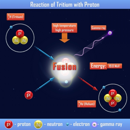 isotope: Reaction of Tritium with Proton