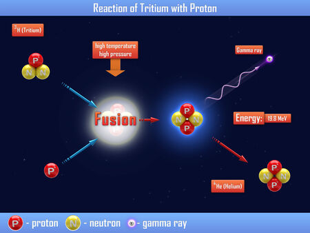 nuclear fusion: Reaction of Tritium with Proton