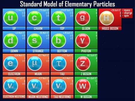 Standard Model of Elementary Particles photo