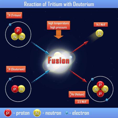 tritium: Reaction of Tritium with Deuterium