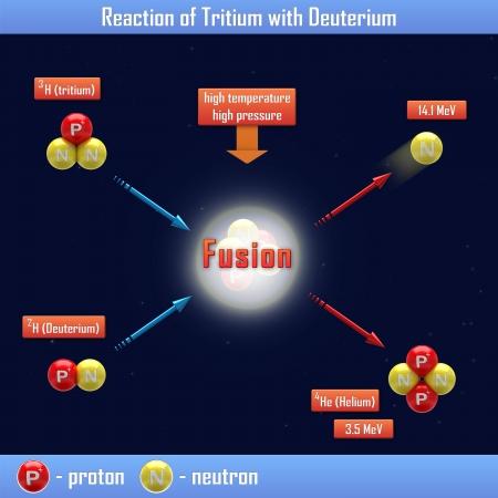 nuclear fusion: Reaction of Tritium with Deuterium