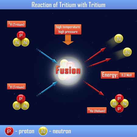 tritium: Reaction of Tritium with Tritium