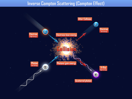 inverse: Inverse compton scattering (compton effect)