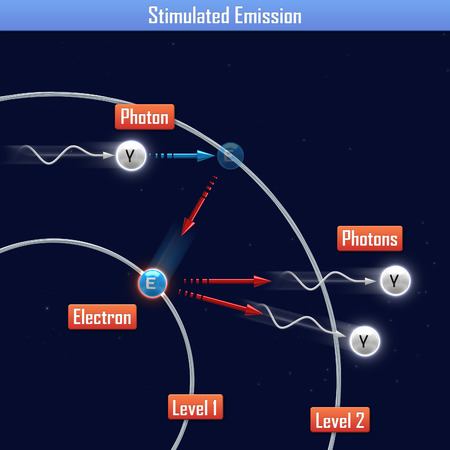 emiss�o: Stimulated Emission