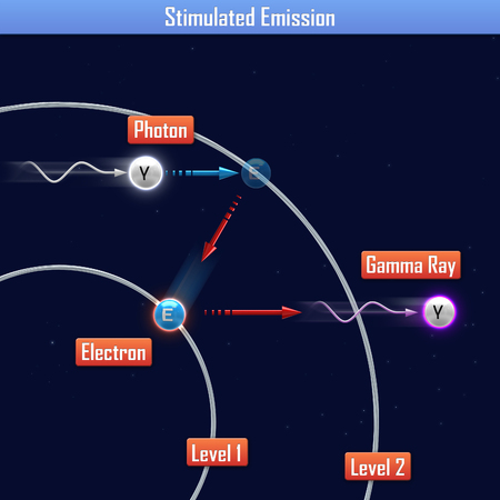 emission: Stimulated Emission