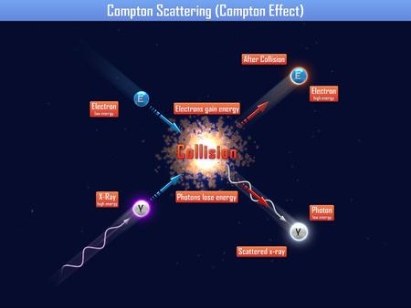 gamma radiation: Compton scattering (compton effect)