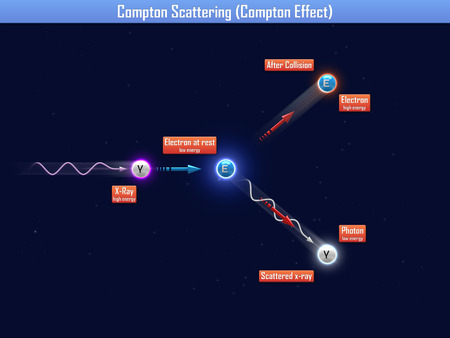photon: Compton scattering (compton effect)